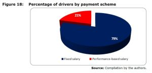 Figure 18: Percentage of drivers by payment scheme