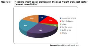 Figure 6: Most important social elements in the road freight transport sector (second consultation)
