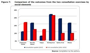 Figure 7: Comparison of the outcomes from the two consultation exercises by social elements