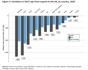 Figure 3: Variations in EU27 agri-food export to the UK, by country, 2030
