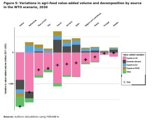 Figure 5: Variations in agri-food value-added volume and decomposition by source in the WTO scenario, 2030