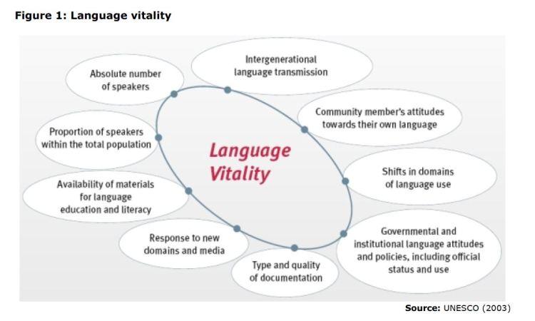 Figure 1: Language vitality