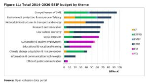 Figure 11: Total 2014-2020 ESIF budget by theme