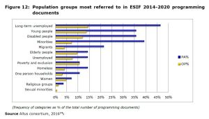 Figure 12: Population groups most referred to in ESIF 2014-2020 programming documents