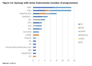 Figure 14: Synergy with Union Instruments (number of programmes)