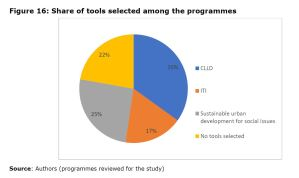 Figure 16: Share of tools selected among the programmes