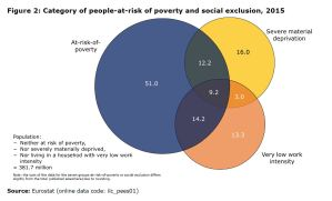 Figure 2: Category of people-at-risk of poverty and social exclusion, 2015