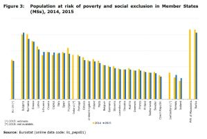 Figure 3: Population at risk of poverty and social exclusion in Member States (MSs), 2014, 2015
