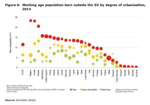 Figure 6: Working age population born outside the EU by degree of urbanisation, 2014