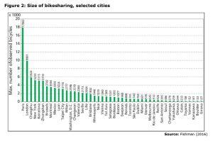 Figure 2: Size of bikesharing, selected cities