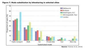 Figure 7: Mode substitution by bikesharing in selected cities