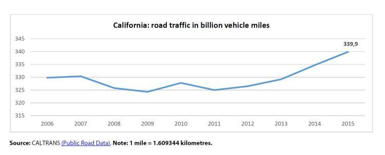 California: road traffic in billion vehicle miles
