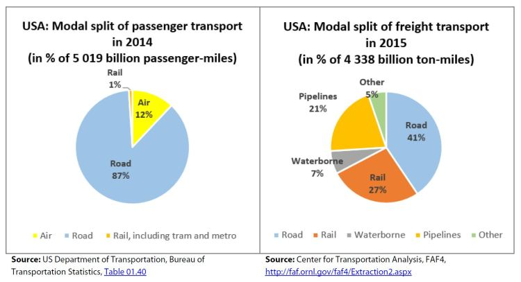 USA: Modal split of passenger transport