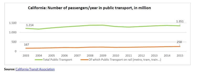 California: Number of passengers/year in public transport, in million