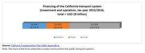 Financing of the California transport system (Investment and operation, tax year 2015/2016, total = USD 28 billion)