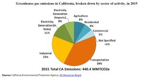 Greenhouse gas emissions in California, broken down by sector of activity, in 2015