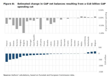 Figure 8: Estimated change in CAP net balances resulting from a €10 billion CAP spending cut