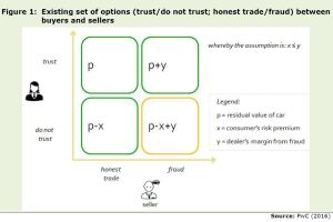 Figure 1: Existing set of options (trust/do not trust; honest trade/fraud) between buyers and sellers