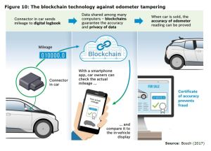 Figure 10: The blockchain technology against odometer tampering