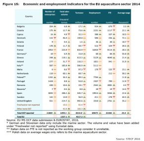 Figure 15: Economic and employment indicators for the EU aquaculture sector 2014