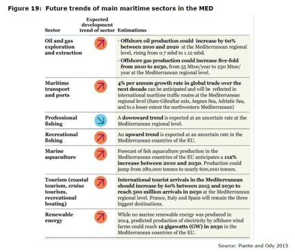 Figure 19: Future trends of main maritime sectors in the MED