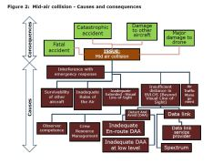 Figure 2: Mid-air collision - Causes and consequences