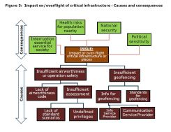 Figure 3: Impact on/overflight of critical infrastructure - Causes and consequences