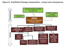 Figure 5: Insufficient damage compensation - Causes and consequences