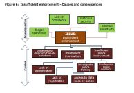 Figure 6: Insufficient enforcement - Causes and consequences