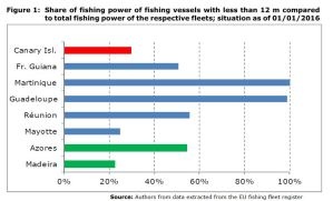 Figure 1: Share of fishing power of fishing vessels with less than 12 m compared to total fishing power of the respective fleets; situation as of 01/01/2016