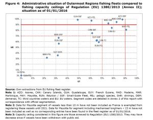 Figure 4: Administrative situation of Outermost Regions fishing fleets compared to fishing capacity ceilings of Regulation (EU) 1380/2013 (Annex II); situation as of 01/01/2016