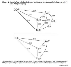 Figure 1: Level of correlation between health and two economic indicators (GDP and FCE per capita)