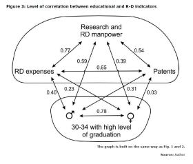 Figure 3: Level of correlation between educational and R-D indicators