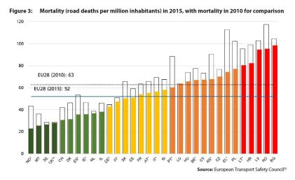 Figure 3: Mortality (road deaths per million inhabitants) in 2015, with mortality in 2010 for comparison