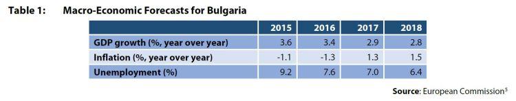Table 1: Macro-Economic Forecasts for Bulgaria