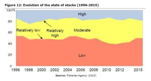 Figure 12: Evolution of the state of stocks (1996-2015)