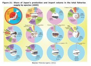 Figure 21: Share of Japan's production and import volume in the total fisheries supply by species (2009)