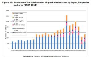 Figure 32: Evolution of the total number of great whales taken by Japan, by species and area (1987-2011)
