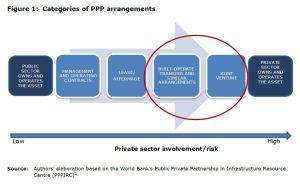 Figure 1: Categories of PPP arrangements