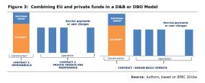 Figure 3: Combining EU and private funds in a D&B or DBO Model