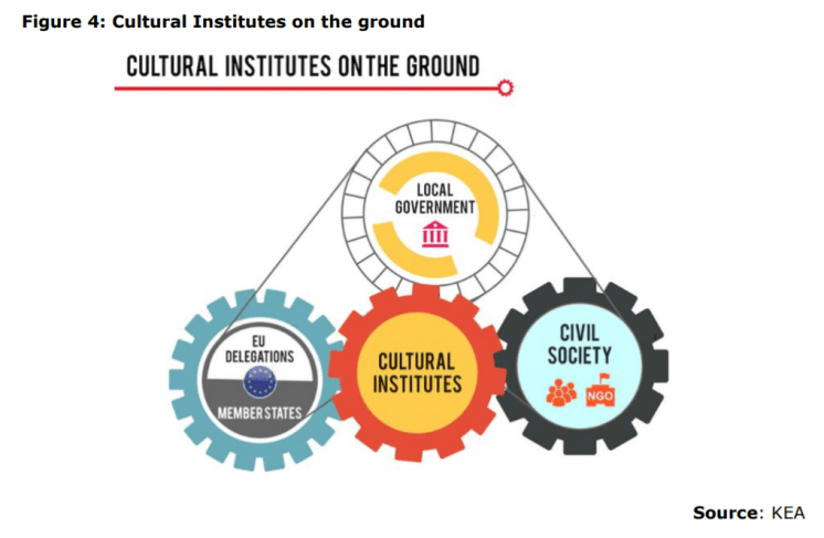 Figure 4: Cultural Institutes on the ground