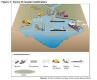 Figure 2: Forms of coastal modification.