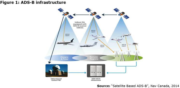 Figure 1: ADS-B infrastructure
