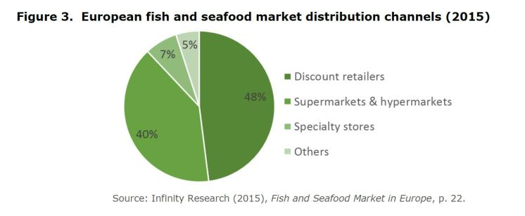 Figure 3. European fish and seafood market distribution channels (2015) Source: Infinity