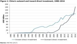 Figure 1: China's outward and inward direct investment, 1980-2016