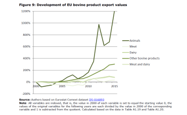 Figure 9: Development of EU bovine product export values