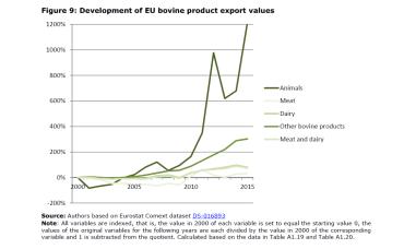 Figure 9: Development of EU bovine product export values