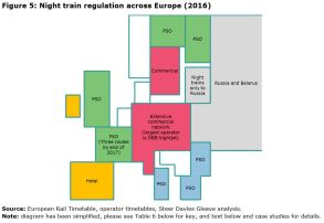 Figure 5: Night train regulation across Europe (2016)