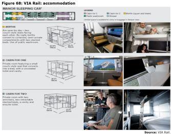 Figure 68: VIA Rail: accommodation