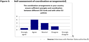 Figure 3: Self-assessment of coordination arrangements